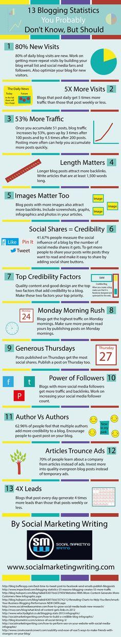 blogging infograph
