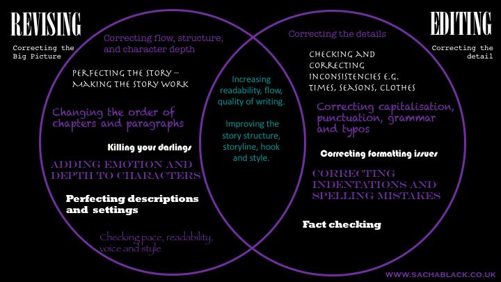 Editing vs. Revising